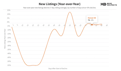 denver, co new home listings year over year