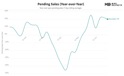houston, tx pending home sales year over year