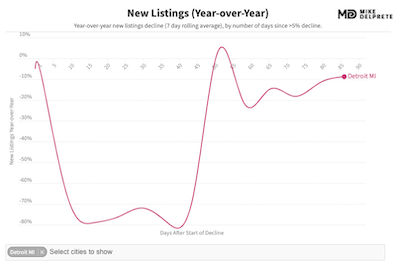 detroit, mi new listings year over year