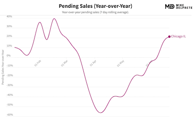 chicago, il pending home sales year over year