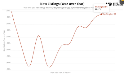 washington, dc new home listings year over year