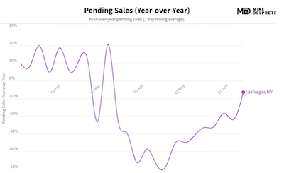 las vegas, nv pending home sales year over year